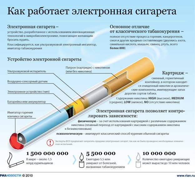 Где лучше всего заказать электронную сигарету сигареты в ростове купить оптом